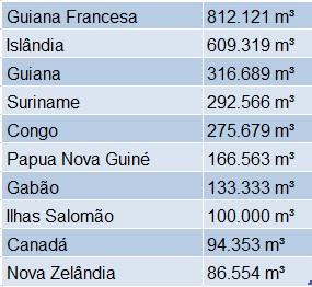 Países com mais água per capta com destaque para Guiana Francesa, Islândia, Guiana, Suriname e Congo