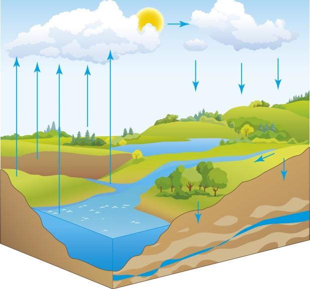 Ciclo da água nos processos de mudanças de líquido para gasoso