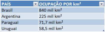 Maiores reservatórios de água no Brasil e no mundo