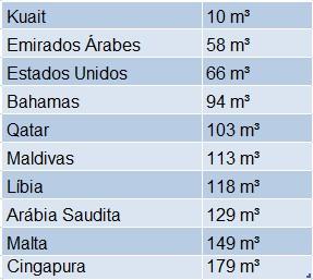 Países com menos água per capta com destaque para Kuait, Emirados Árabes, Bahamas e Qatar.